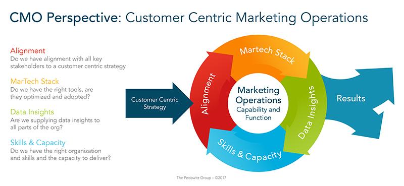 customer centric marketing operations