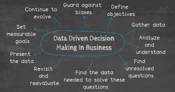 data driven decision making in business